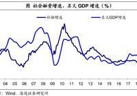 经济开局平稳,名义增速承压——18年1季度经济数据点评(海通宏观姜超、于博)