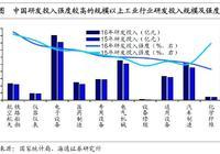 """中国企业:研发提升,空间有多大? ——""""新经济""""系列专题之四(海通宏观姜超、于博、陈兴)"""