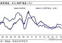 经济平物价落,货币融资双降——海通宏观月报(姜超等)