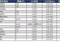 YY:9月18日新发债券信评定价报告+9月15日一级发行分析+9月15日二级成交分析