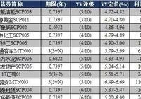 YY:11月9日新发债券信评定价报告+11月8日一级发行分析+11月8日二级成交分析