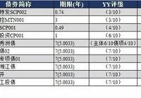 YY:9月22日新发债券信评定价报告+9月21日一级发行分析+9月21日二级成交分析