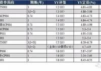 YY:9月5日新发债券信评定价报告+9月4日一级发行分析+9月4日二级成交分析