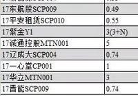 YY:9月11日新发债券信评定价报告+9月8日一级发行分析+9月8日二级成交分析