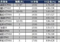 YY:11月3日新发债券信评定价报告+11月2日一级发行分析+11月2日二级成交分析