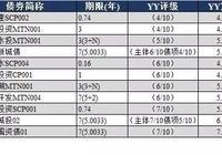 YY:9月25日新发债券信评定价报告+9月22日一级发行分析+9月21日二级成交分析