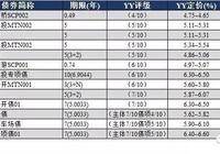 YY:9月20日新发债券信评定价报告+9月19日一级发行分析+9月19日二级成交分析