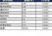 YY:9月7日新发债券信评定价报告+9月6日一级发行分析+9月6日二级成交分析