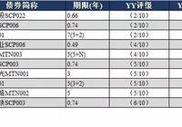 YY:9月8日新发债券信评定价报告+9月7日一级发行分析+9月7日二级成交分析