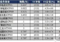 YY:11月20日新发债券信评定价报告+11月17日一级发行分析+11月17日二级成交分析