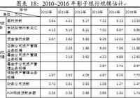 中国影子银行报告:银行的影子和监管博弈