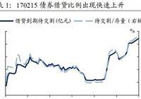 【中国债市观察(第17期)】限制债券借贷,对流动性无益20180124