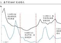 【中国债市观察(第15期)】进入春节前资金面最宽松阶段20180122