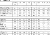"""【国君宏观】""""违约潮""""来临,市场焦虑,短期谨慎为上——国泰君安宏观周报(20180527)"""