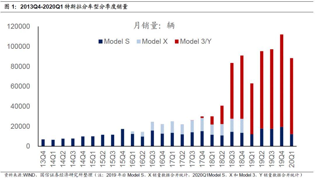 特斯拉:Q1产销高增长,Model 3稳居全球纯电销量冠军