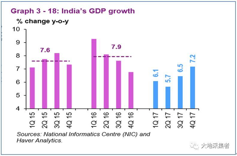 印度各年GDP增速是多少_印度近几年的经济GDP增速数据,印度经济超越中国的可能性