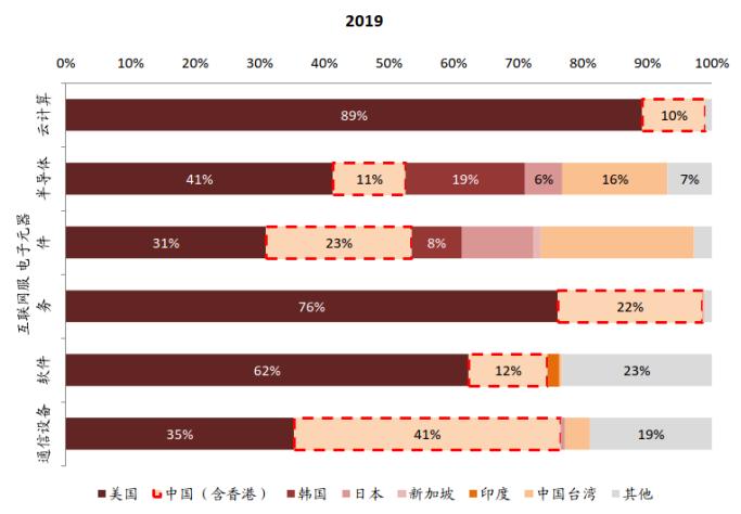 中金:宏观眼中的科技股