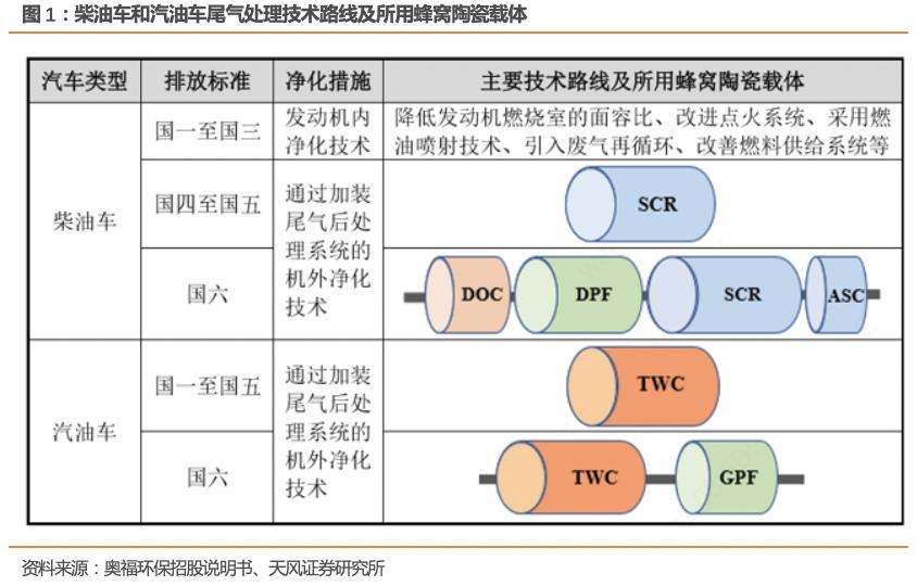 国六机动车尾气治理研究框架