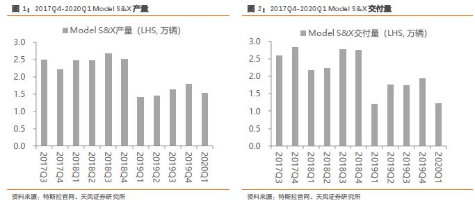 旭升股份:Model 3&Y有望持续爬坡,助力20年高增